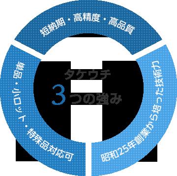 タケウチ 3つの強み
